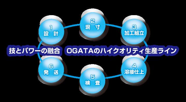 技とパワーの融合OGATAのハイクオリティ生産ライン
